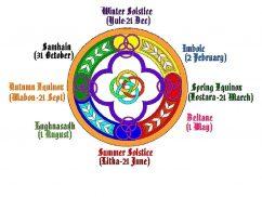 Ritualuri Roata Anului