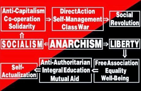 Anarhism
