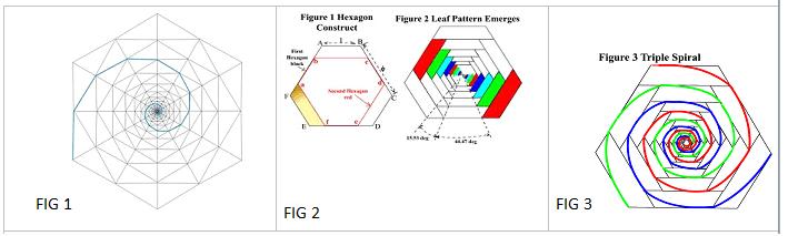 Hexagon Surrounding A Fibonacci Spiral
