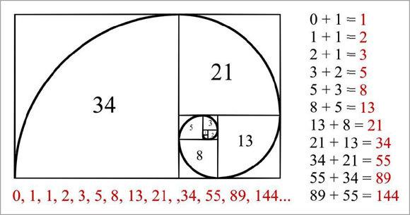 Sirul Lui Fibonacci