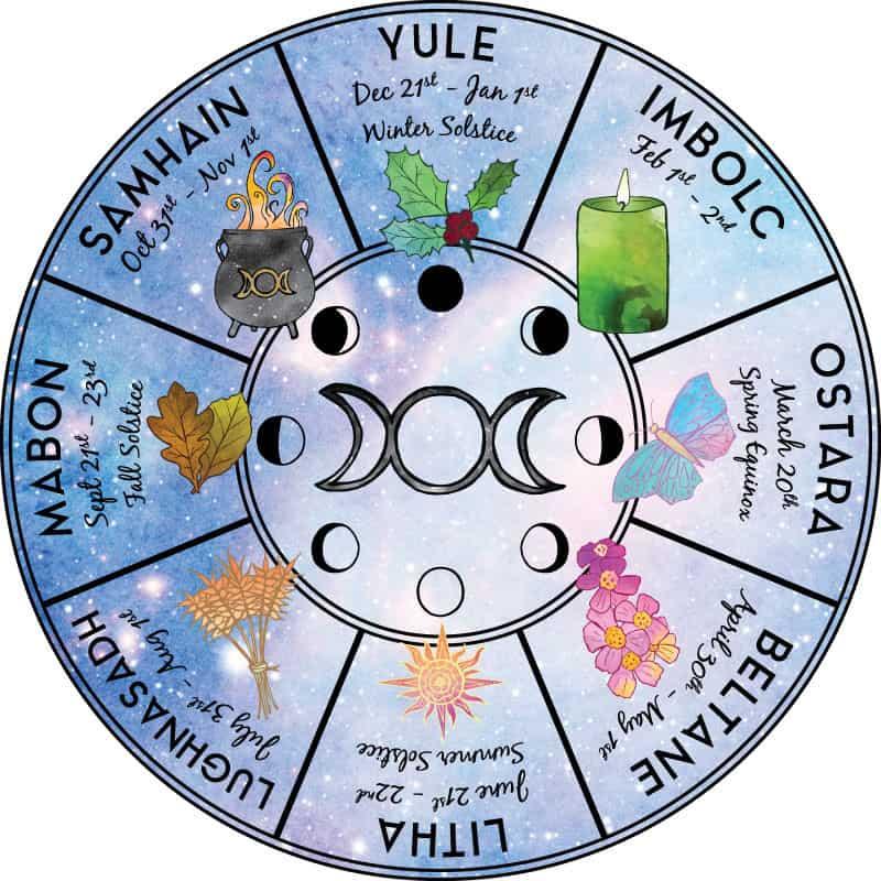 Wheel Sabaturile Roata Anului - Cercul Sacru