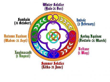 Roata Anului Sabaturile Roata Anului - Cercul Sacru